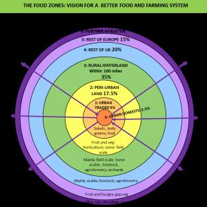 GC Food Zones